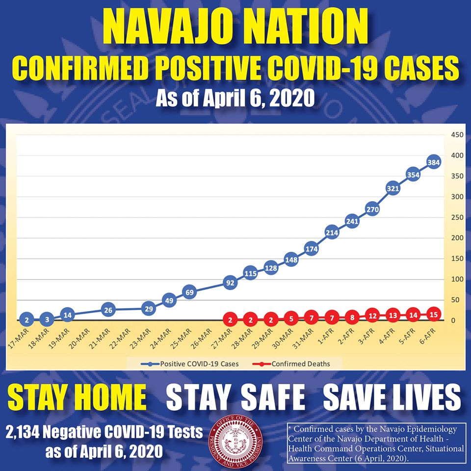 30 New Positive Cases of COVID-19 for Navajo Nation; Death Toll at 15