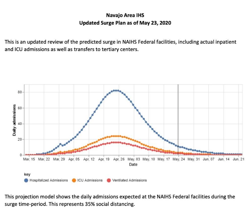 New Data Shows Navajo Nation Passed the COVID-19 Surge Peak in late April